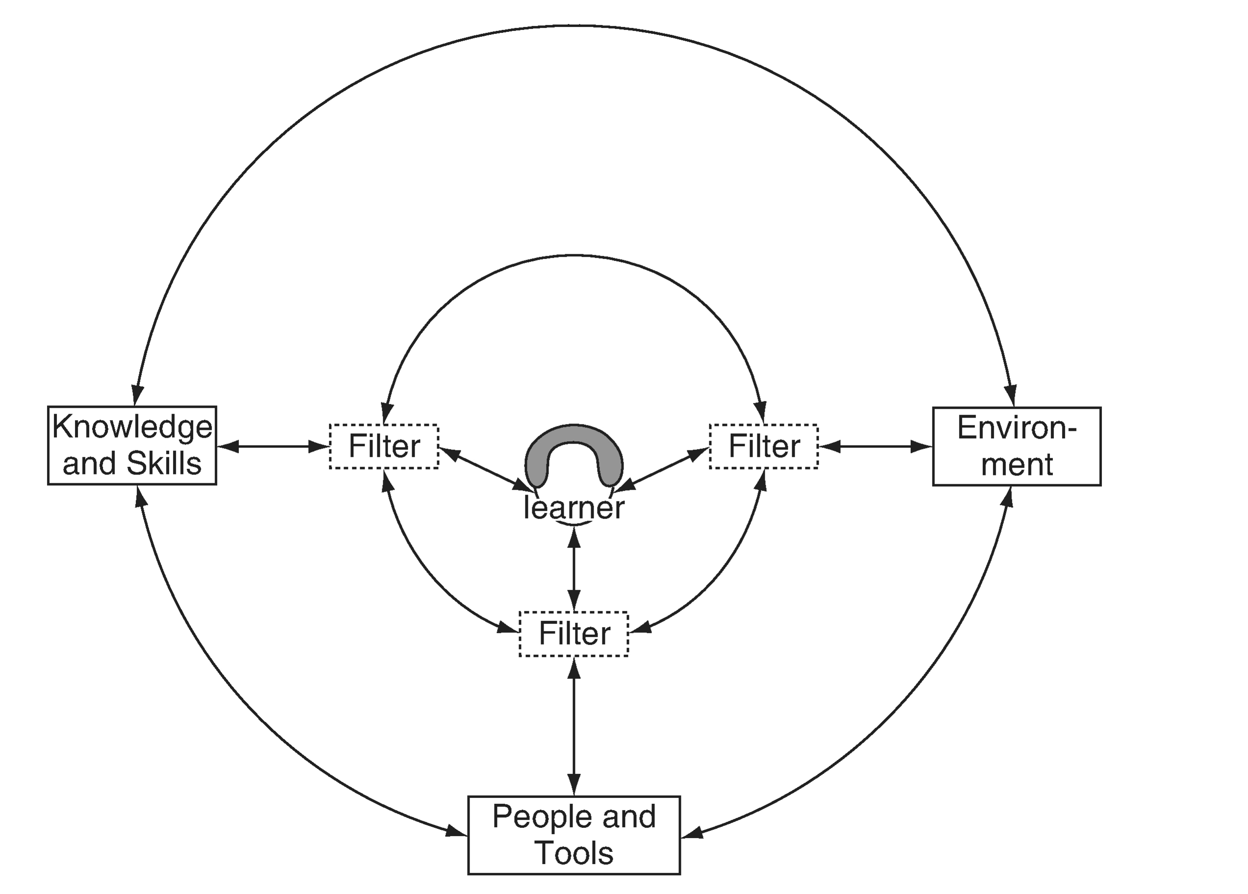 The Ecology of Resources Model (Luckin, 2010).