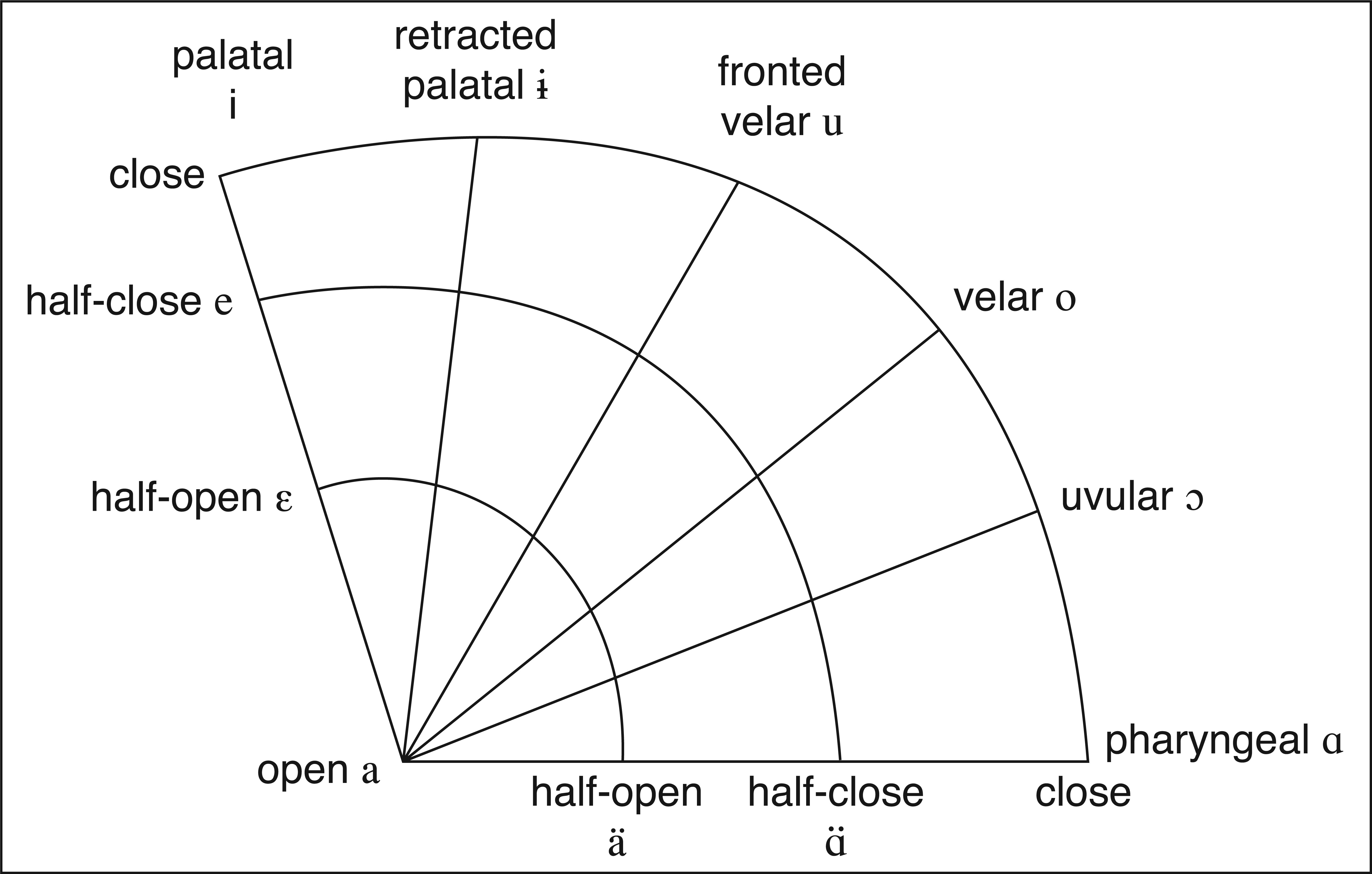 Routledge handbooks online catfords polar coordinate scheme for vowel classification diagram based on pooptronica