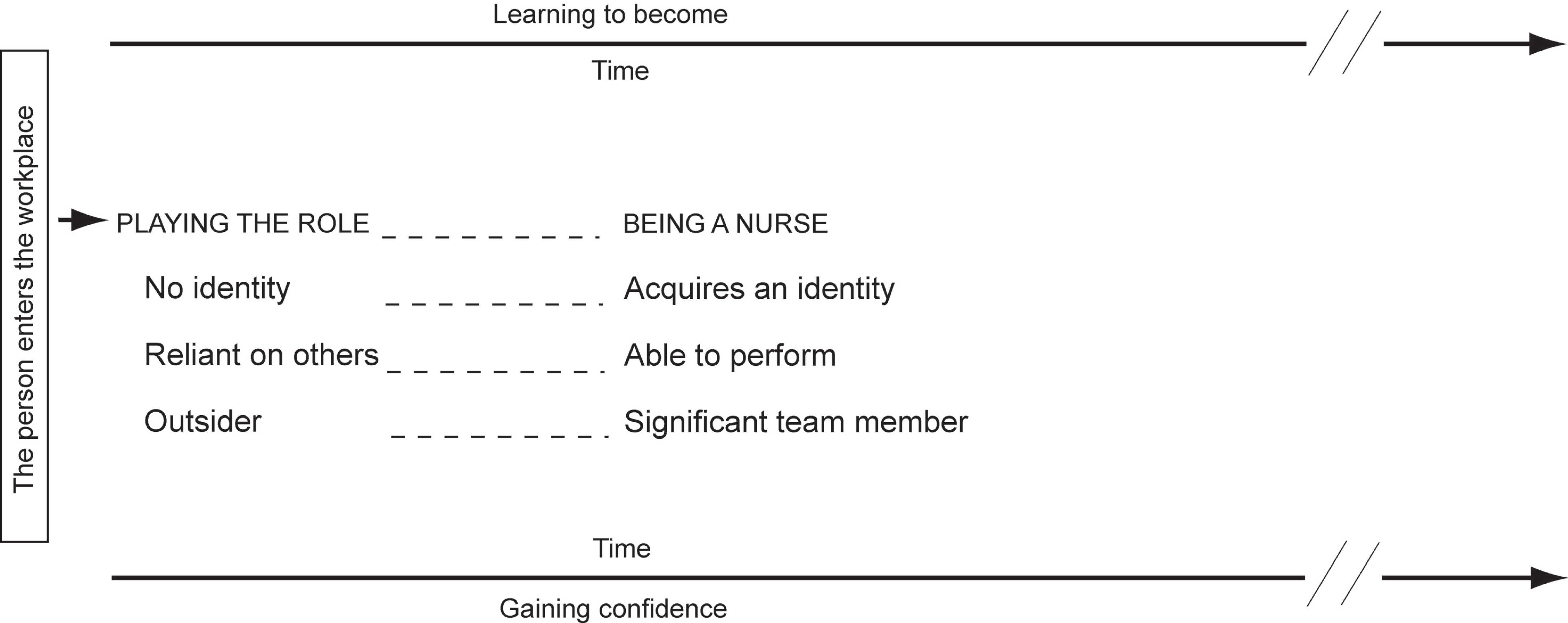 The time–confidence–learning trajectory of becoming a nurse