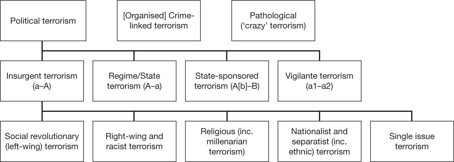 compare and contrast criminal terrorism The master of arts in criminal justice focuses on criminal threats, such as terrorism, and how they compare and contrast with traditional criminal.