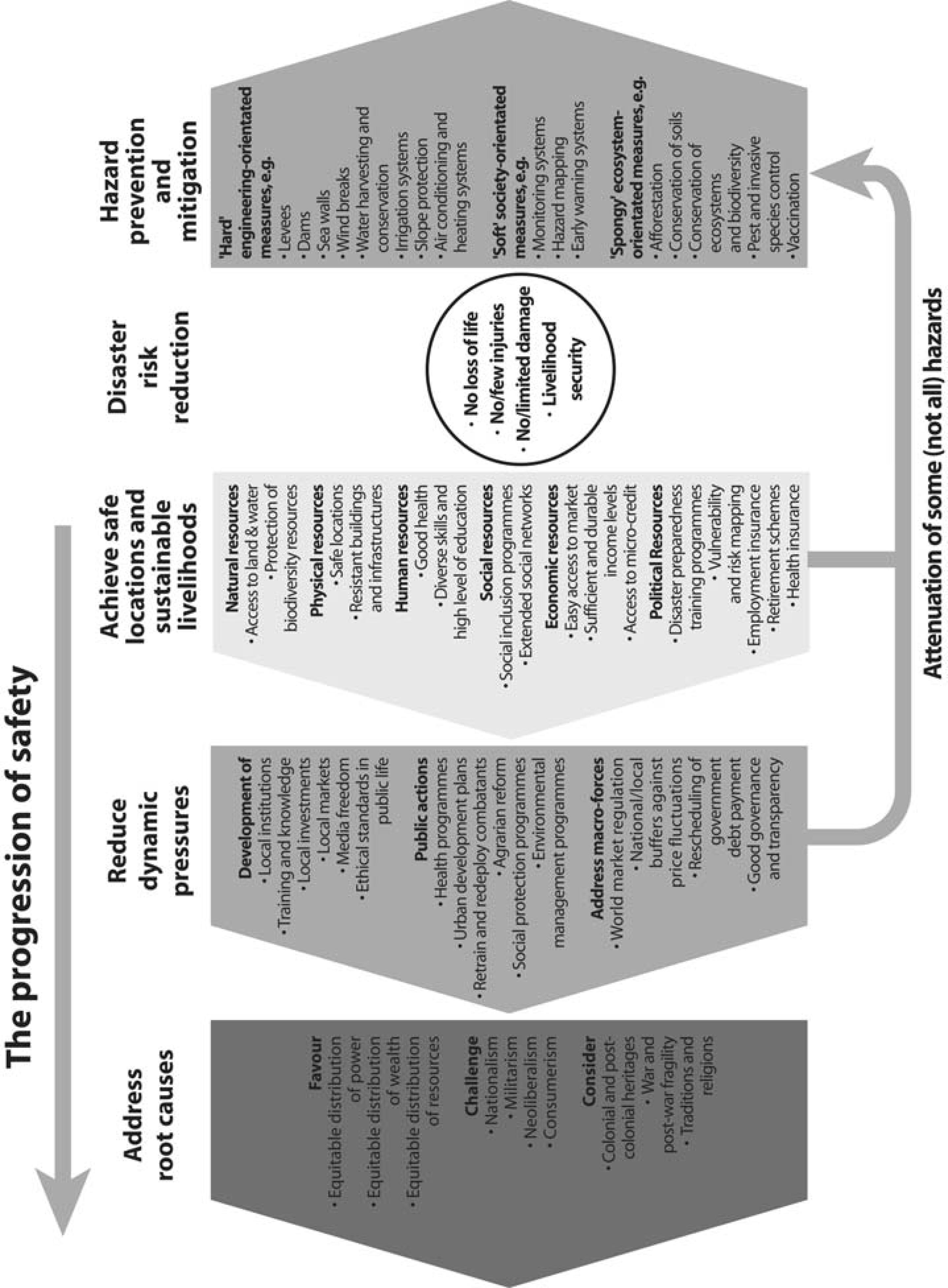 Routledge handbooks online progression of safety fandeluxe Images
