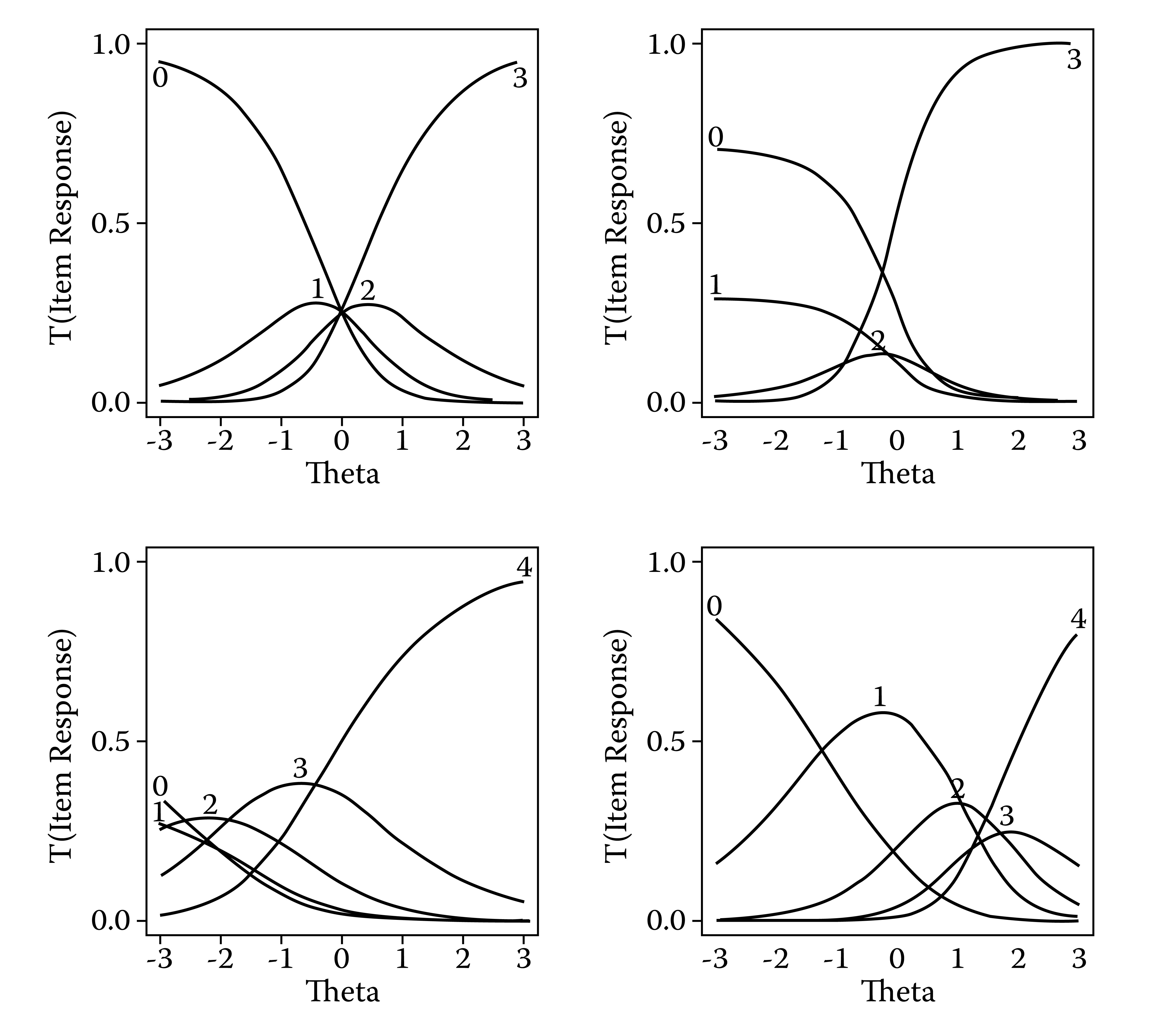 "Upper left: Trace lines for an artificially constructed four-alternative item. Upper right: Trace lines for the ""Identify"" testlet described by Thissen and Steinberg (1988). Lower left: Trace lines for the number correct on questions following a passage on a reading comprehension test, using parameter estimates obtained by Thissen, Steinberg, and Mooney (1989). Lower right: Trace lines for judge-scored constructed-response item M075101 from the 1996 administration of the NAEP mathematics assessment"