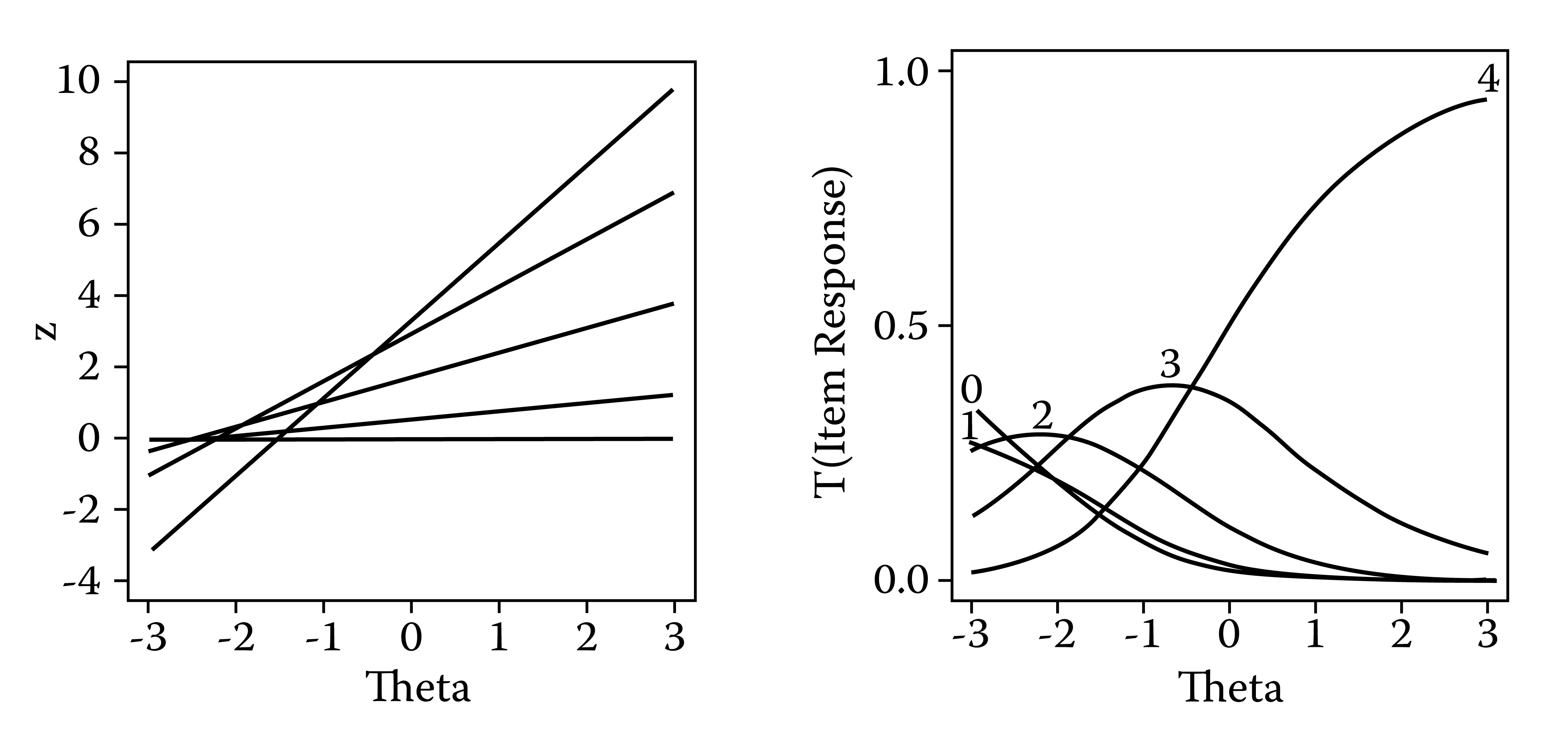 Left panel: Linear regressions of the response process