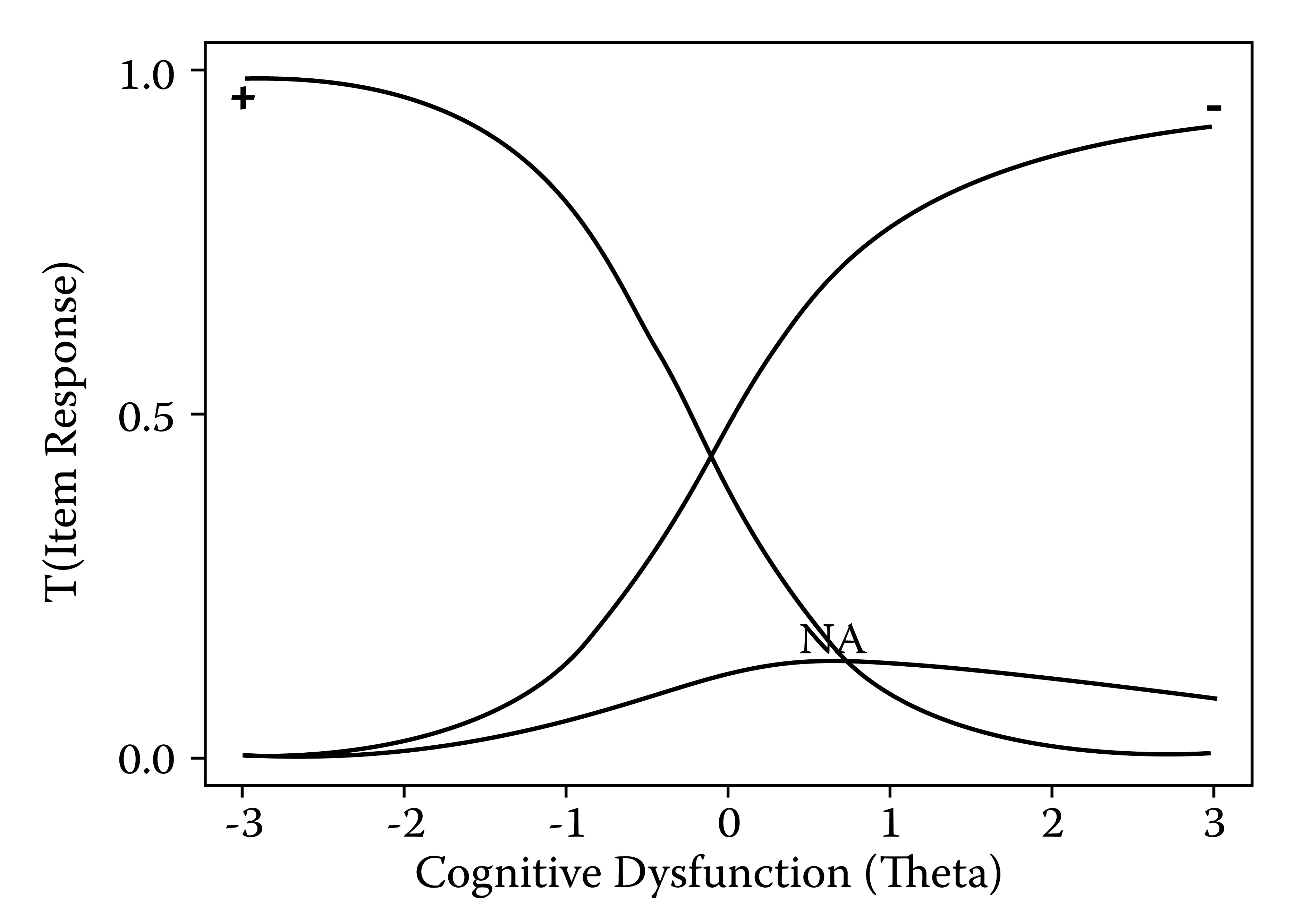 "Trace lines corresponding to item parameters obtained by Huber (1993) in his analysis of the item ""Count down from 20 by 3s"" on the Short Portable Mental Status Questionnaire (SPMSQ)"