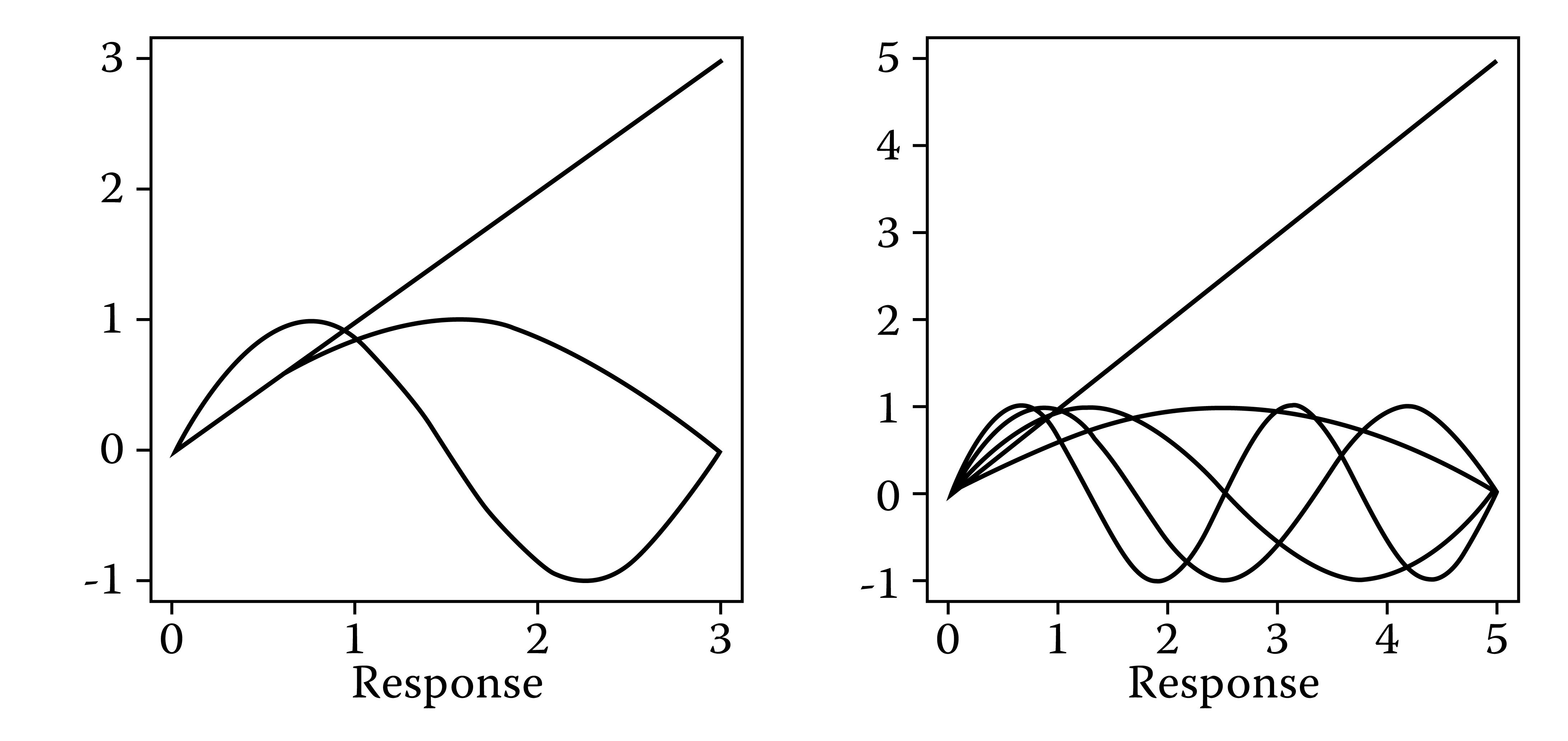 Graphs of the linear and Fourier basis functions for the new nominal model parameterization, for four categories (left panel) and six categories (right panel); the values of