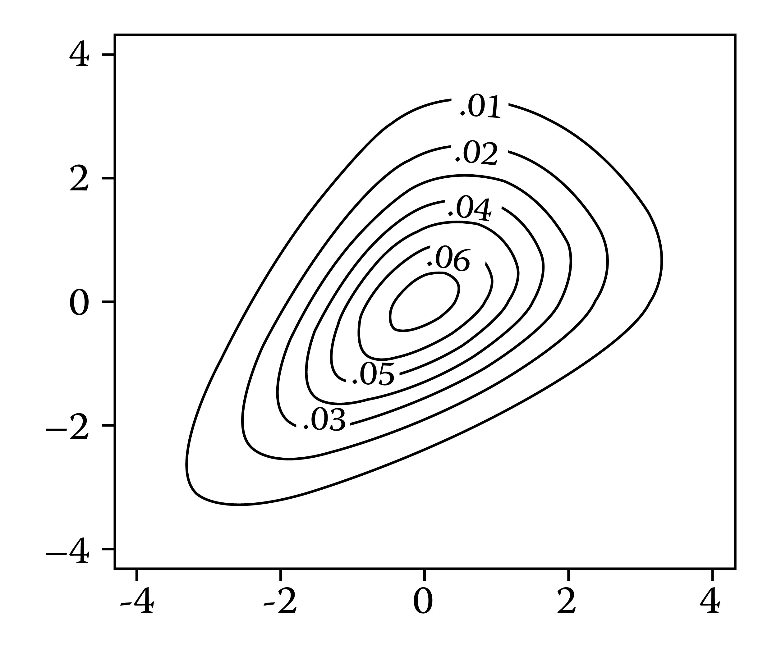 Contours of the bivariate logistic density. The horizontal and vertical axes are