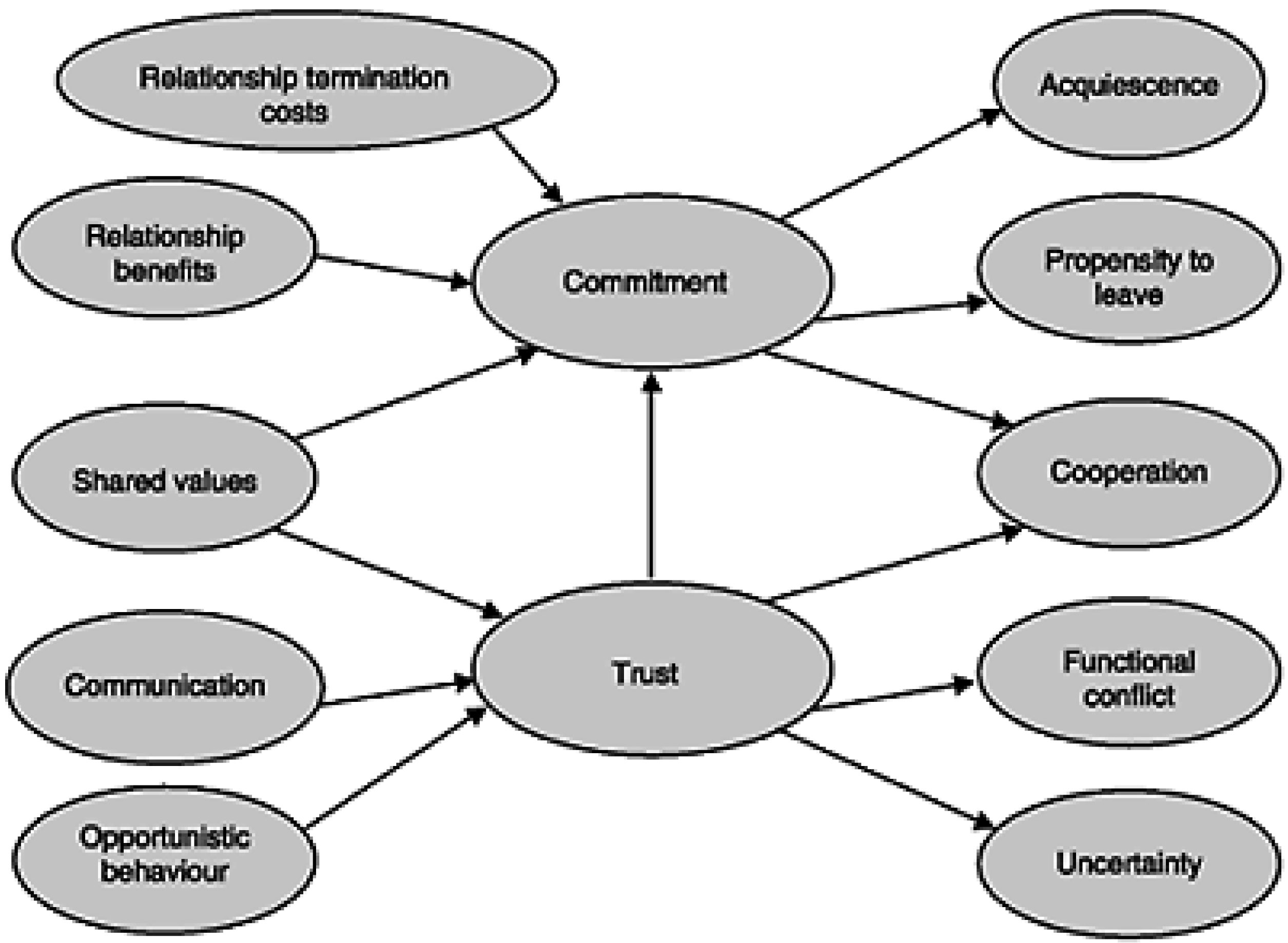 Routledge handbooks online the morgan and hunt model of relationship marketing fandeluxe Choice Image