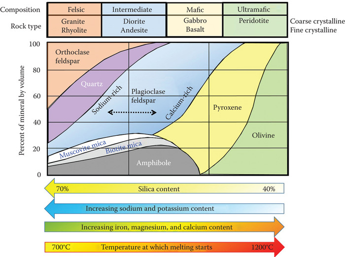 Image result for igneous rock classification chart