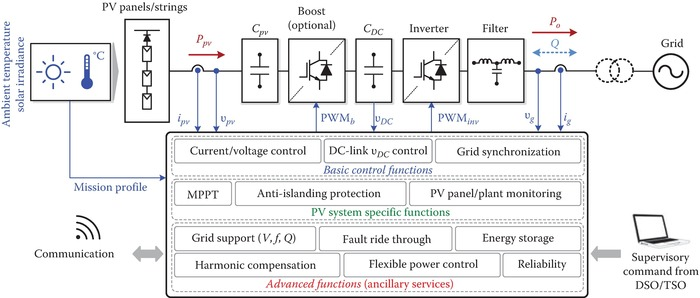 Renewable Energy Devices and Systems with Simulations in