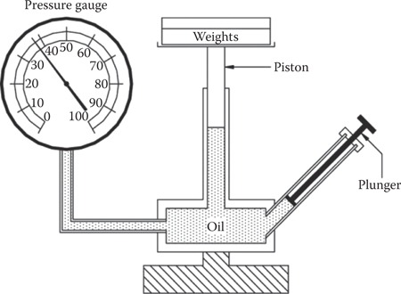 Volume I Measurement And Safety