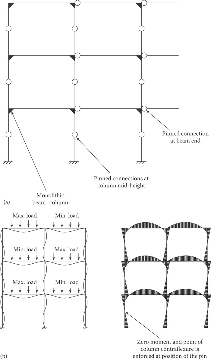 Precast Concrete Structures Bending Moment Diagrams For Frames H A Structural System B Deformation And Moments