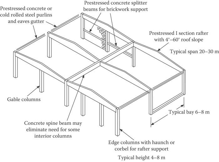 Precast Concrete Structures