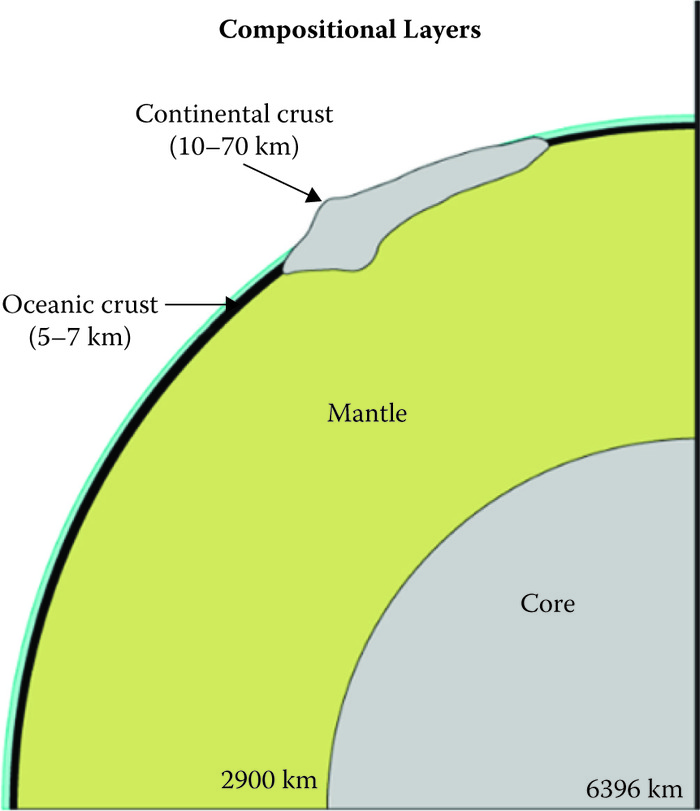 Cross-sectional view of Earth's compositional layers. Note that the crust consists of thin oceanic crust and thick continental crust. (Adapted from Visionlearning