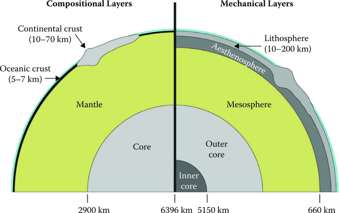 Cross-sectional view of Earth's compositional and mechanical layers. For details, see text. (Adapted from Visionlearning