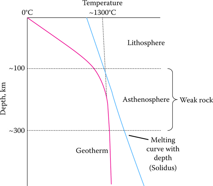 Depth and temperature plot showing the geothermal gradient (red line) and melting curve with depth of rock (blue line). The melting point of rocks increases with depth because increasing pressure favors the denser, solid phase. Note that the rocks are close to their melting point in the asthenosphere and therefore mechanically weak. As the geotherm and melting point curves diverge below the asthenosphere, the rocks become less weak. The 1300°C marks the approximate temperature at which basaltic rocks begin to melt near the Earth's surface.