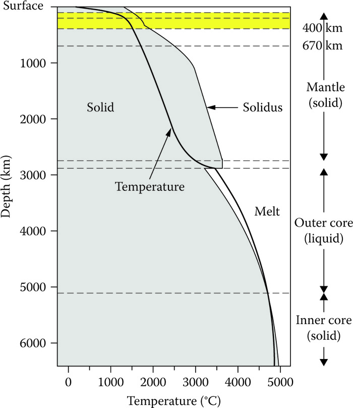 Graph showing the change in temperature (heavy solid line) of the Earth from its surface to the core (Earth's geothermal gradient). Also shown is the solidus, or the temperature at which rocks begin to melt. Note that the geothermal gradient is highest near the surface, indicative of conductive heat flow, but becomes more gradual with depth, indicating a combination of convective and conductive heat flow. The highlighted yellow layer marks the asthenosphere where the temperature of the solidus and that of the Earth are close, resulting in rheologically weak rock. The layer above the asthenosphere is the lithosphere where the temperatures of the Earth and solidus are further apart, making for rheologically strong rock: (Adapted from Ammon, C.J.,