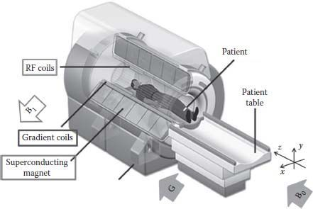 a cutaway view of a superconducting magnet-based mri scanner