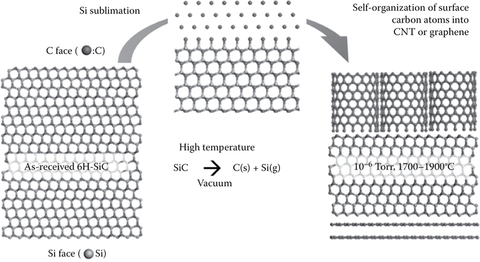 Schematic drawing of the formation of SiC-derived carbon resulting in layers of CNT and graphene.