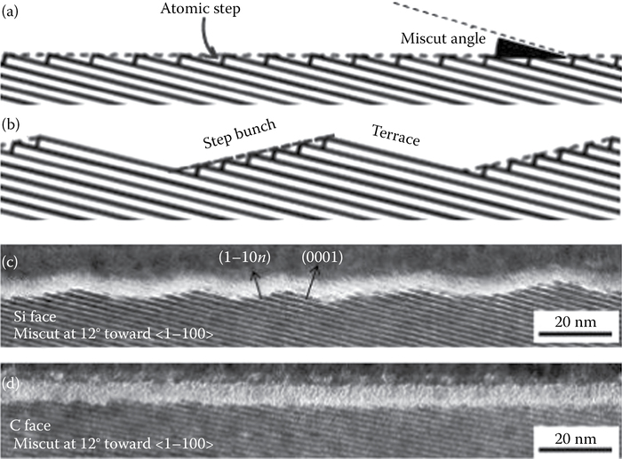 (a) Stepped vicinal surface consisting of equidistant steps of monolayer height. (b) An alternating array of singular facets (terraces) separated by vicinal facets. (c and d) Cross-sectional TEM images obtained from (c) Si and (d) C-face of 6H-SiC miscut at 12° toward ‹1100›. In (c), facet orientations of (0001) and (1