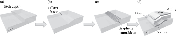 Process for tailoring of the SiC crystal for selective graphene growth and device fabrication. (a) A nanometer-scale step is etched into SiC crystal by fluorine-based RIE. (b) The crystal is heated at 1200–1300°C (at low vacuum), inducing step flow and relaxation to the (1