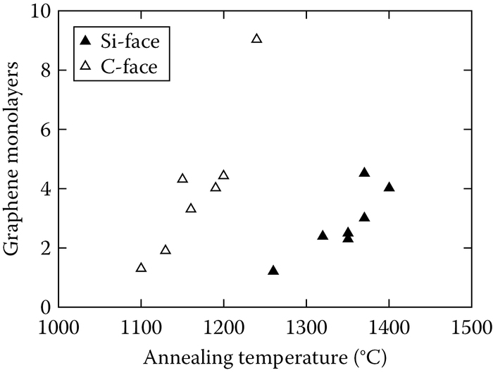 Graphene thickness as a function of annealing temperature for 6H-SiC {0001}-