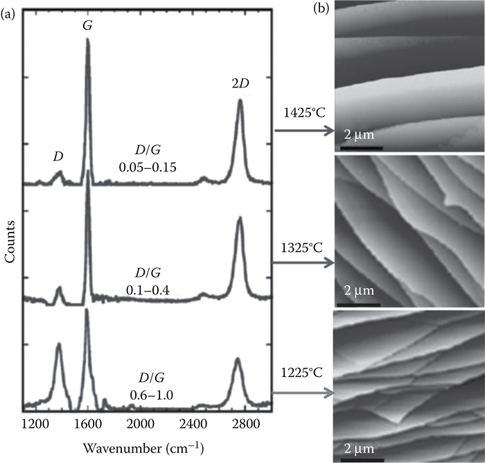 (a) Raman spectra and (b) AFM of SiC substrates in vacuum annealed at various temperatures. Raman indicates that the