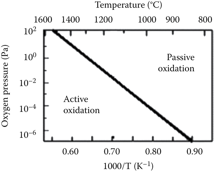 Phase diagram for the interaction of O
