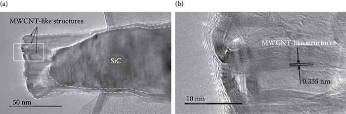 Tip of a broken SiC whisker annealed in vacuum at 1700°C for 30 min: (a) TEM and (b) HRTEM of the framed section of the whisker demonstrating growing MWCNT-like structures.