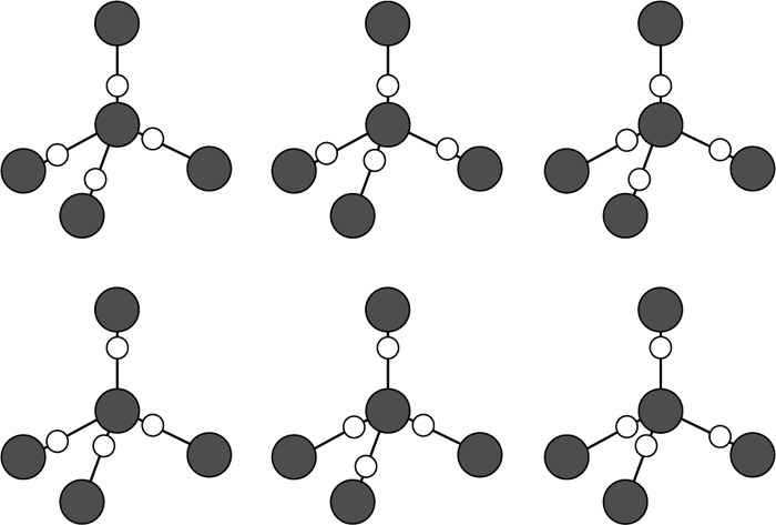 Six different proton configurations (white circles) allowed by the Bernal–Fowler ice rules. In proton-ordered ices, only one of these is observed, whereas in proton-disordered ices, all of these configurations are observed with equal probability. The tetrahedral coordination around a central oxygen atom (filled circles) is the motif found in all crystalline and amorphous ices (except for the ultrahigh-pressure phases at >100 GPa, ice X and the post-ice X phases). (Adapted from Fuentes-Landete, V.,