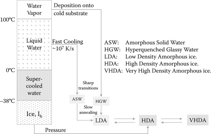 "Preparation routes for amorphous ices, starting from water vapor (leading to ASW), from liquid water (leading to HGW) and from crystalline ice (leading to HDA). Note that the acronyms ASW, HGW, and LDA represent the same structural state (commonly called ""LDA"") after annealing at >110 K for a few minutes. This is indicated by the dashed arrows. The three polyamorphic forms LDA, HDA, and VHDA can reversibly be interconverted by compression/decompression experiments. (Modified from Fuentes-Landete, V.,"