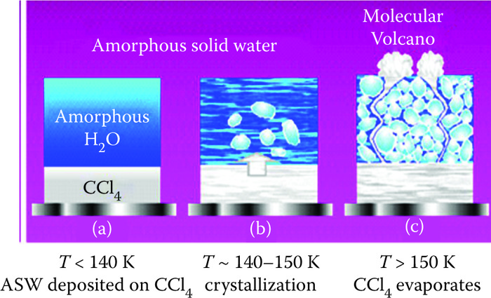 Amorphous solid water at various low temperatures. (Courtesy of AIP. With permission.)