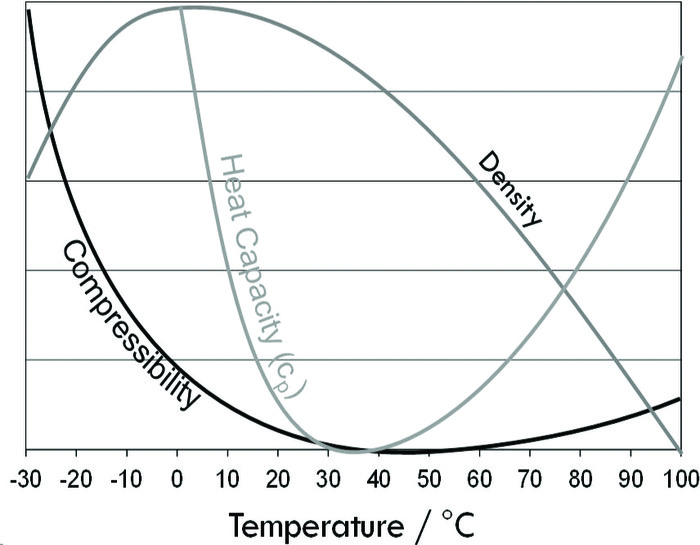 Compressibility, heat capacity, and density versus temperature. (Adapted from