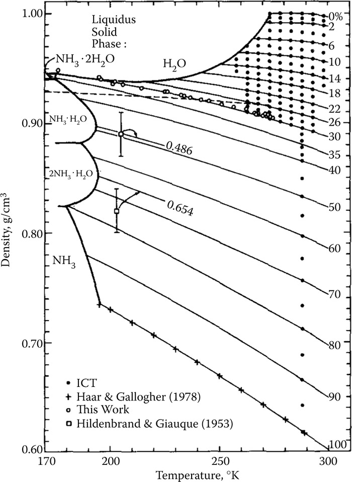 Phase diagram for ammonia at atmospheric pressure, showing a eutectic temperature of 170 K at 29 wt% and peritectic transitions separating different hydration states of ice at ~55 wt%, 185 K and 80 wt%, 180 K. (Reprinted from