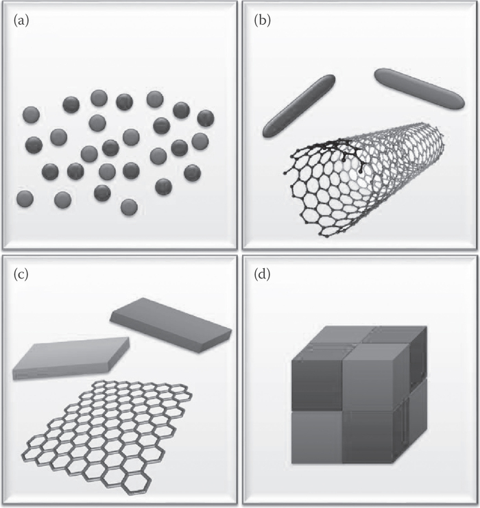 Nano posite Materials