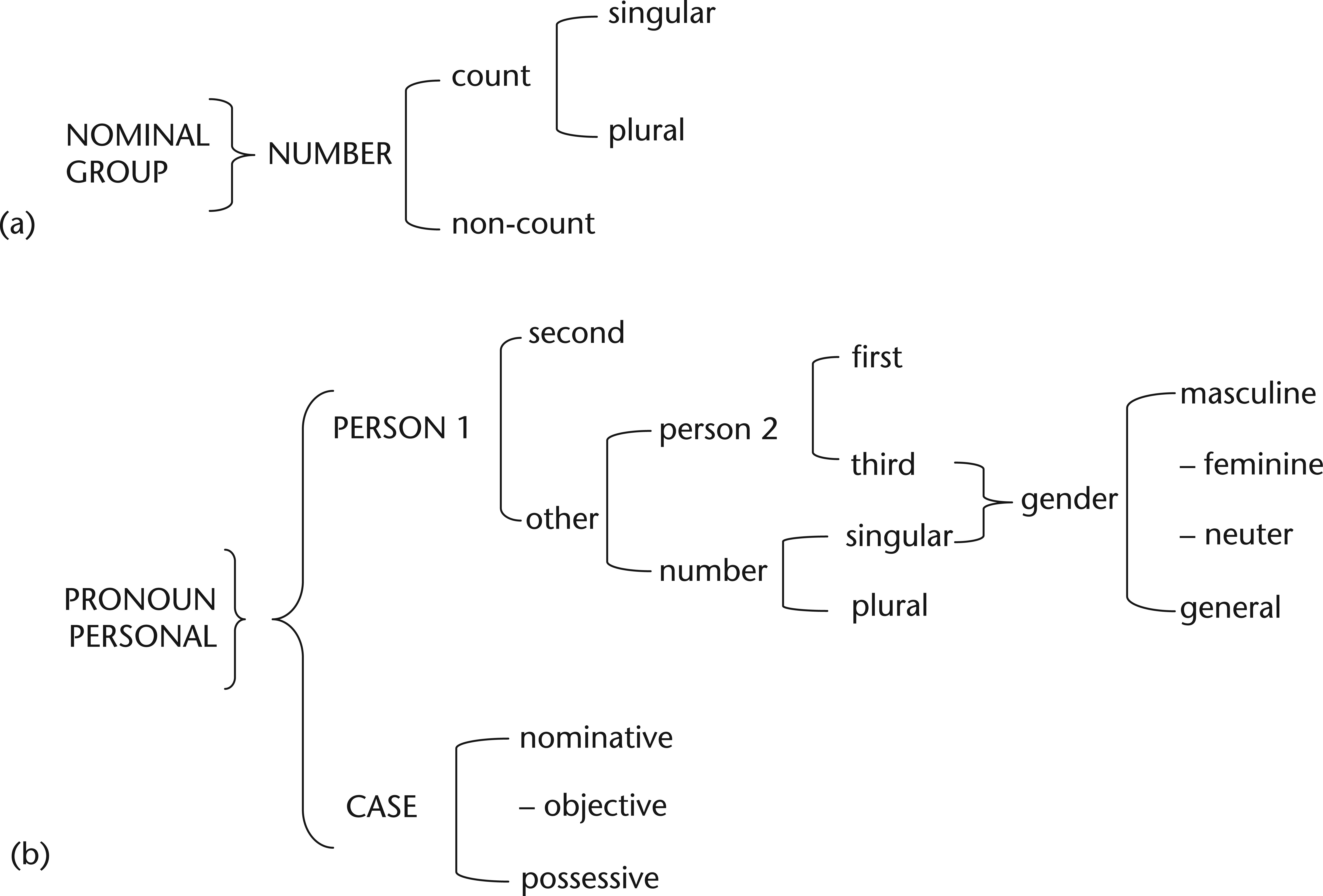 Types of syntagmatic relationships dating