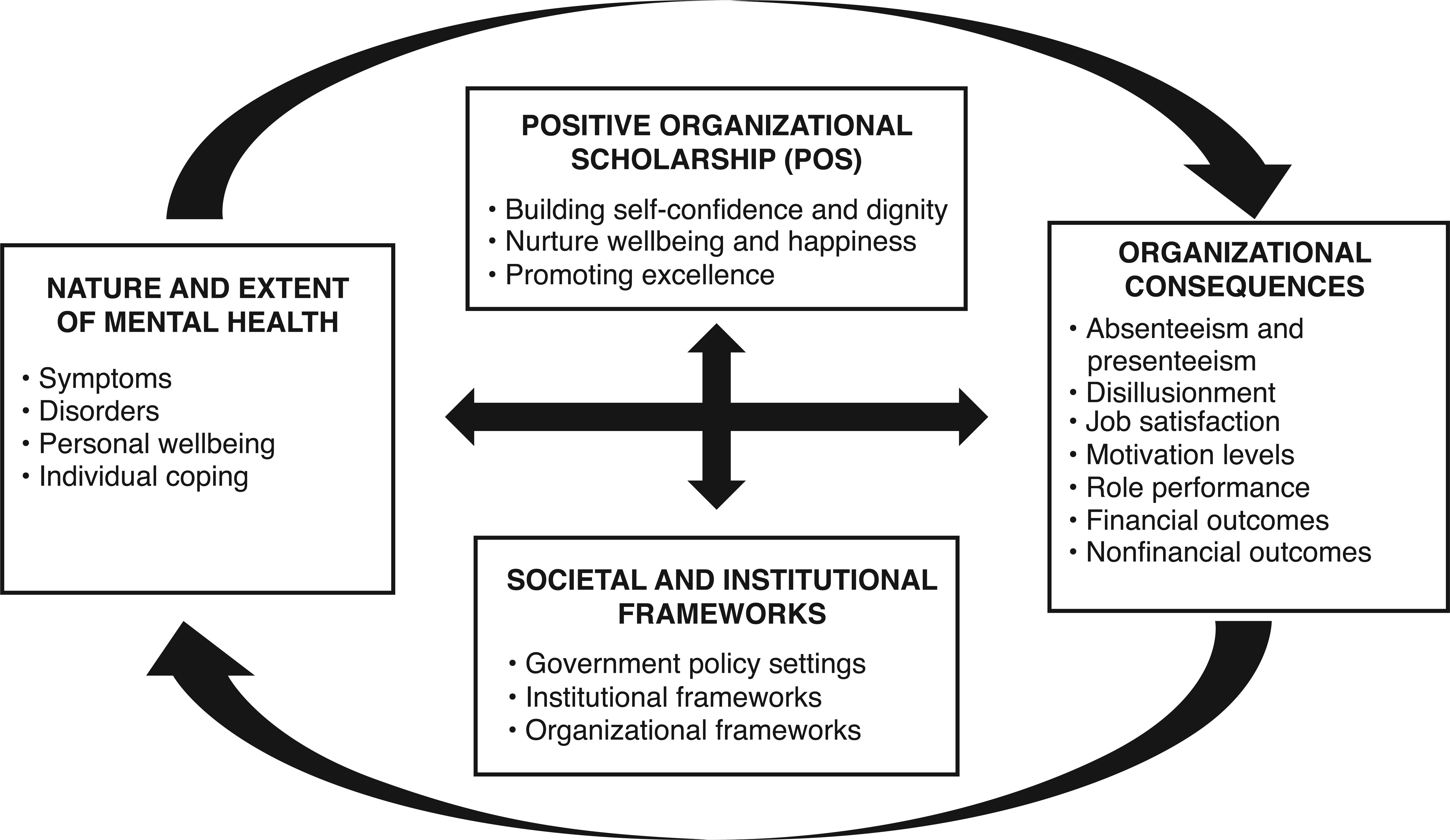 Interaction of Nature and Extent of Mental Health, Organizational Consequences, Positive Organizational Scholarship, and Societal and Institutional Frameworks