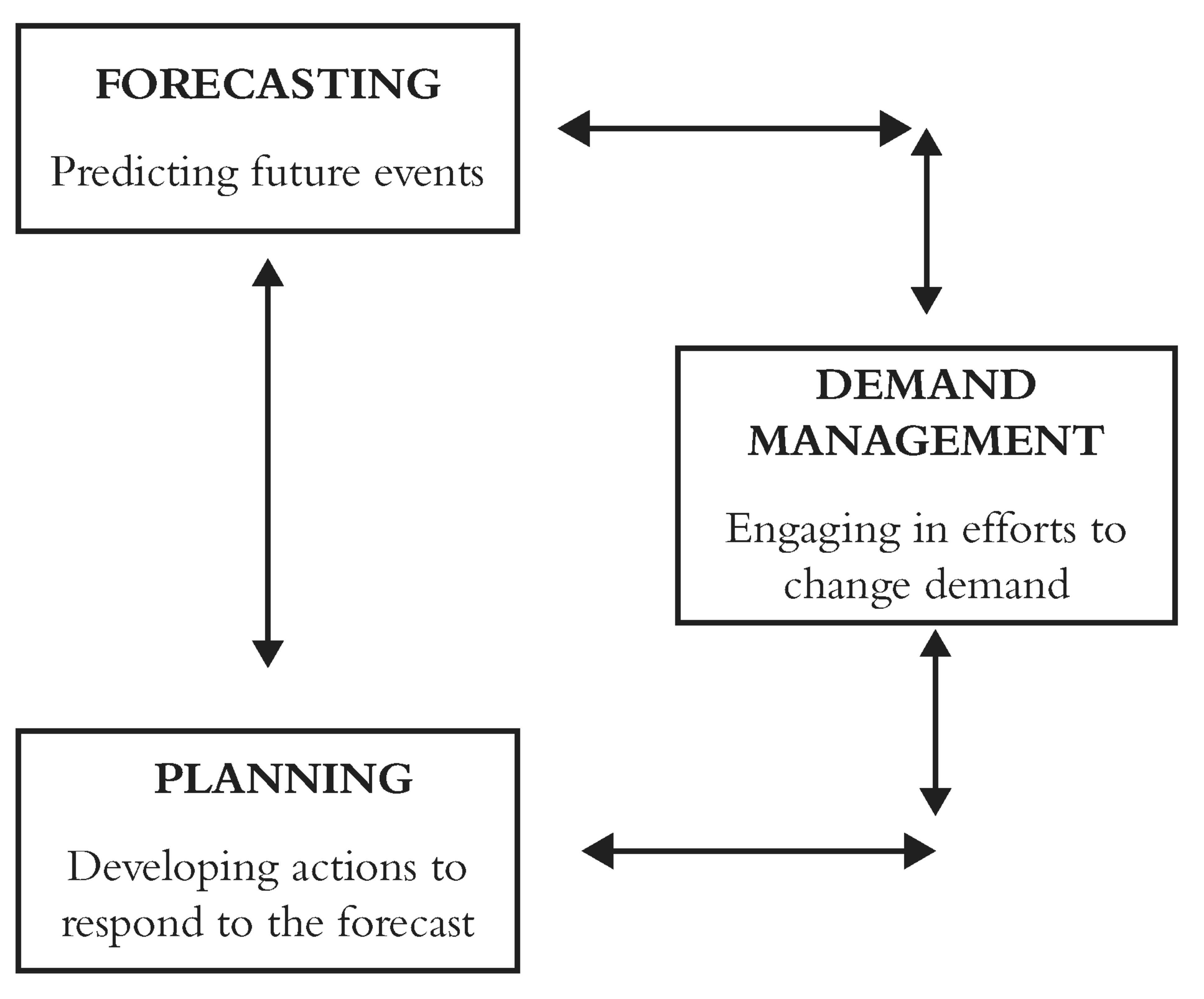 Routledge handbooks online the iterative cycle of forecasting planning and demand management fandeluxe Choice Image