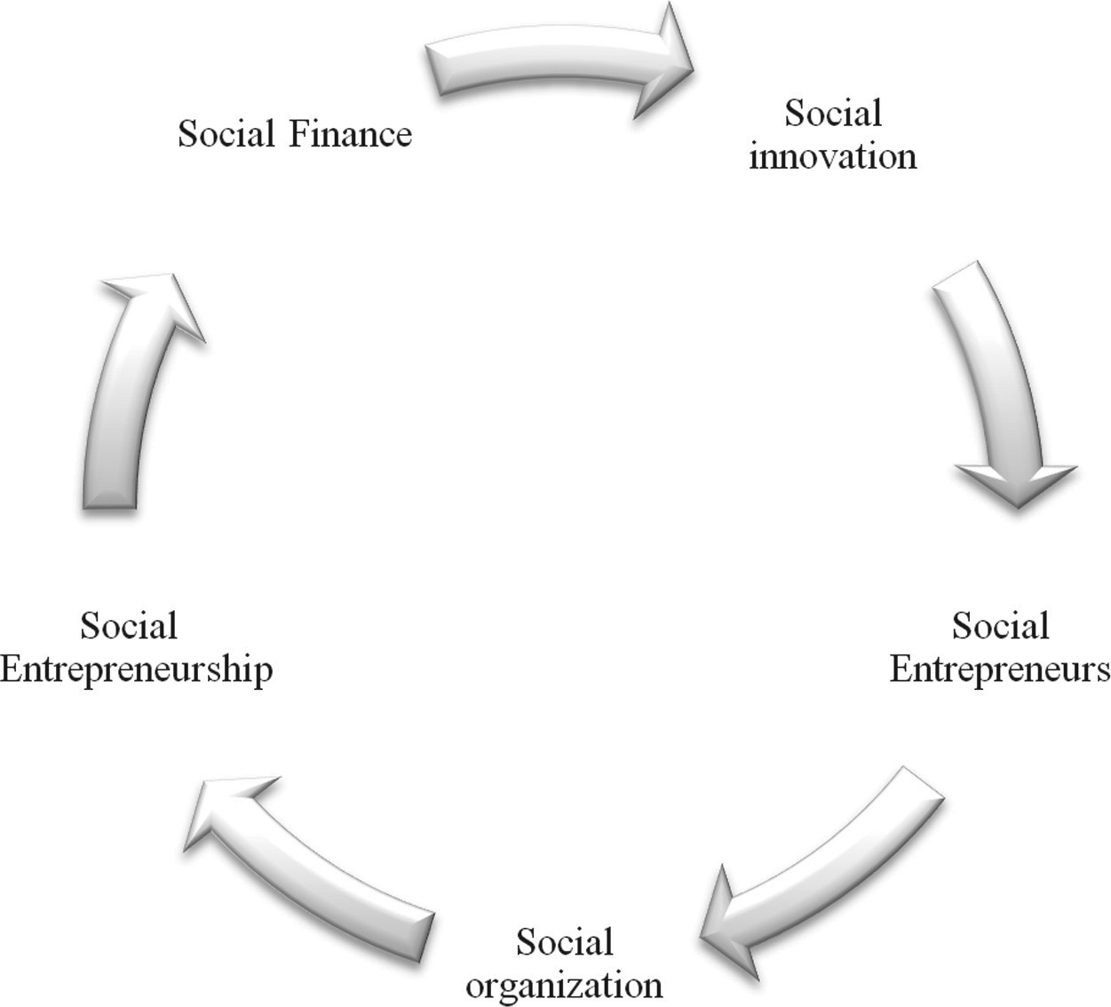 The influence of social finance