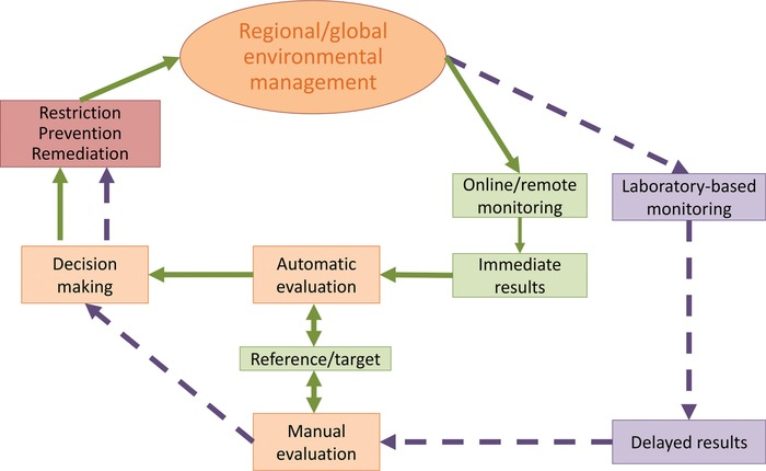 Engineering Tools for Environmental Risk Management –3