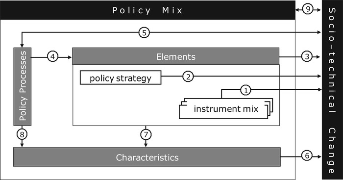 Framework for Studying the Link Between Policy Mixes and Socio-technical Change