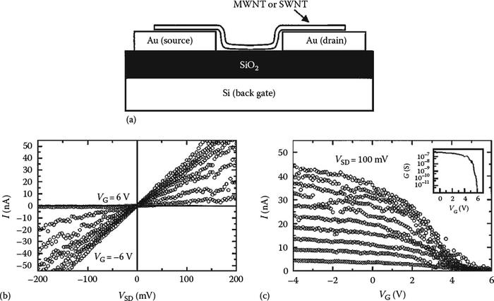6 handbook of nanophysics
