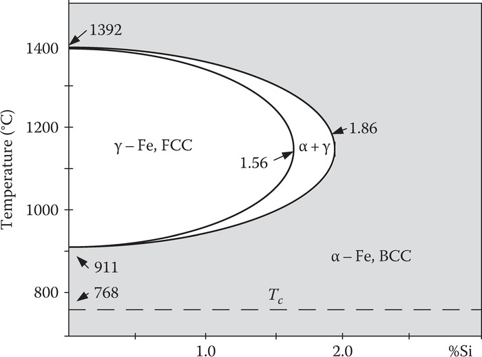 Handbook Of Magnetic Measurements