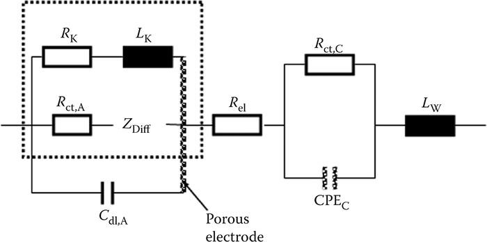 PEM Fuel Cell Diagnostic Tools